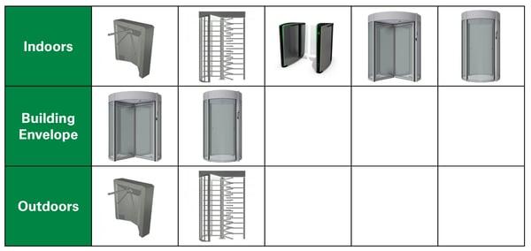 Installacion de torniquetes de seguridad y puertas giratorias