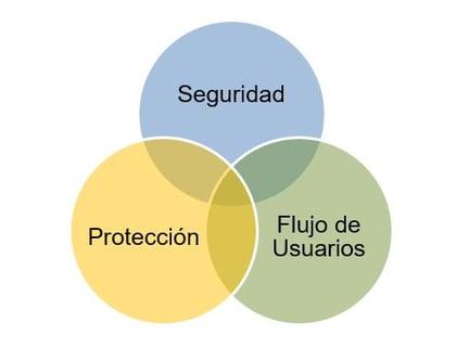seguridad, proteccion, flujo de usuarios